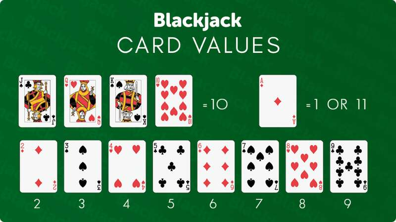 Blackjack W88 Common Rules to Play the Game